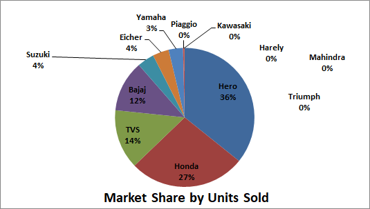 Two Wheeler Market Share India