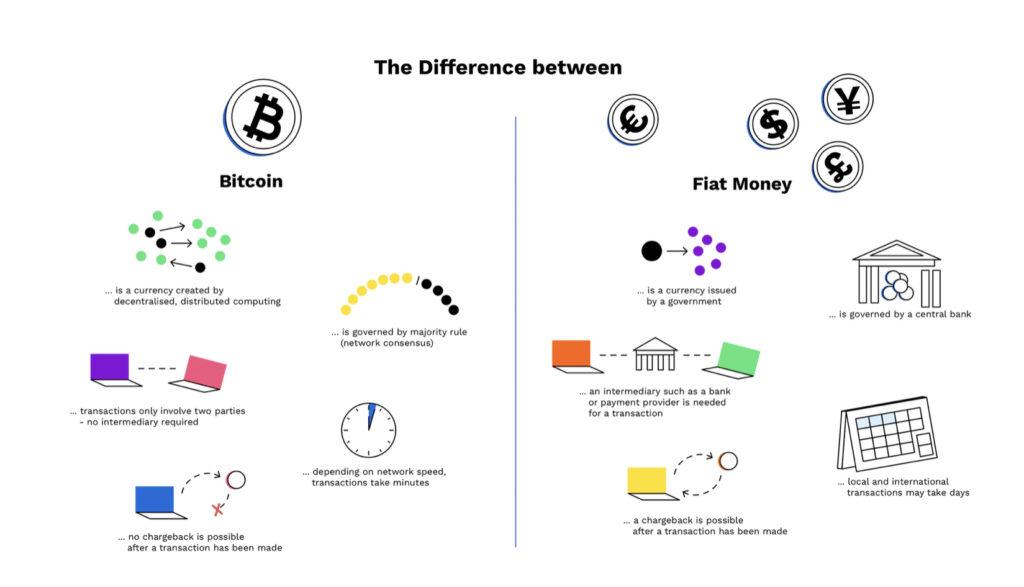 Cryptocurrencies & The Future