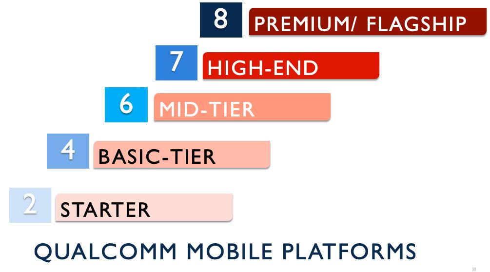 Qualcomm Mobile Platforms