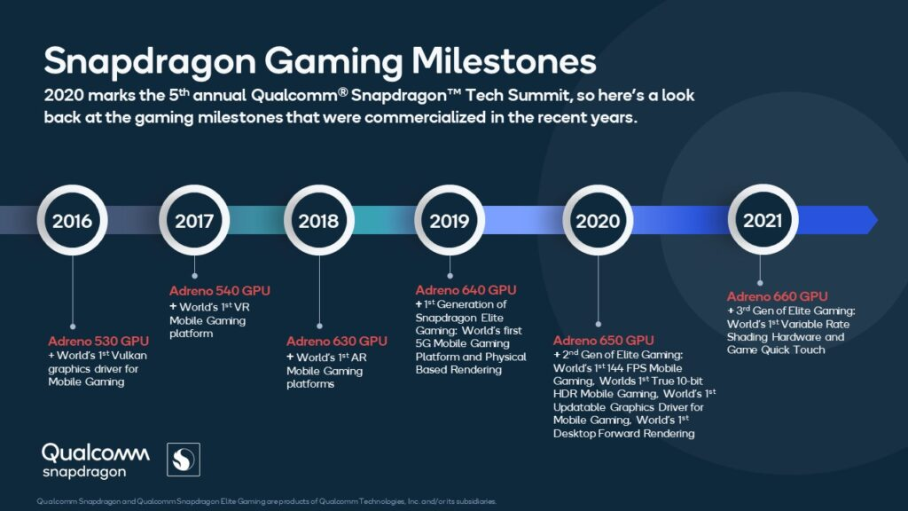 Qualcomm Gaming