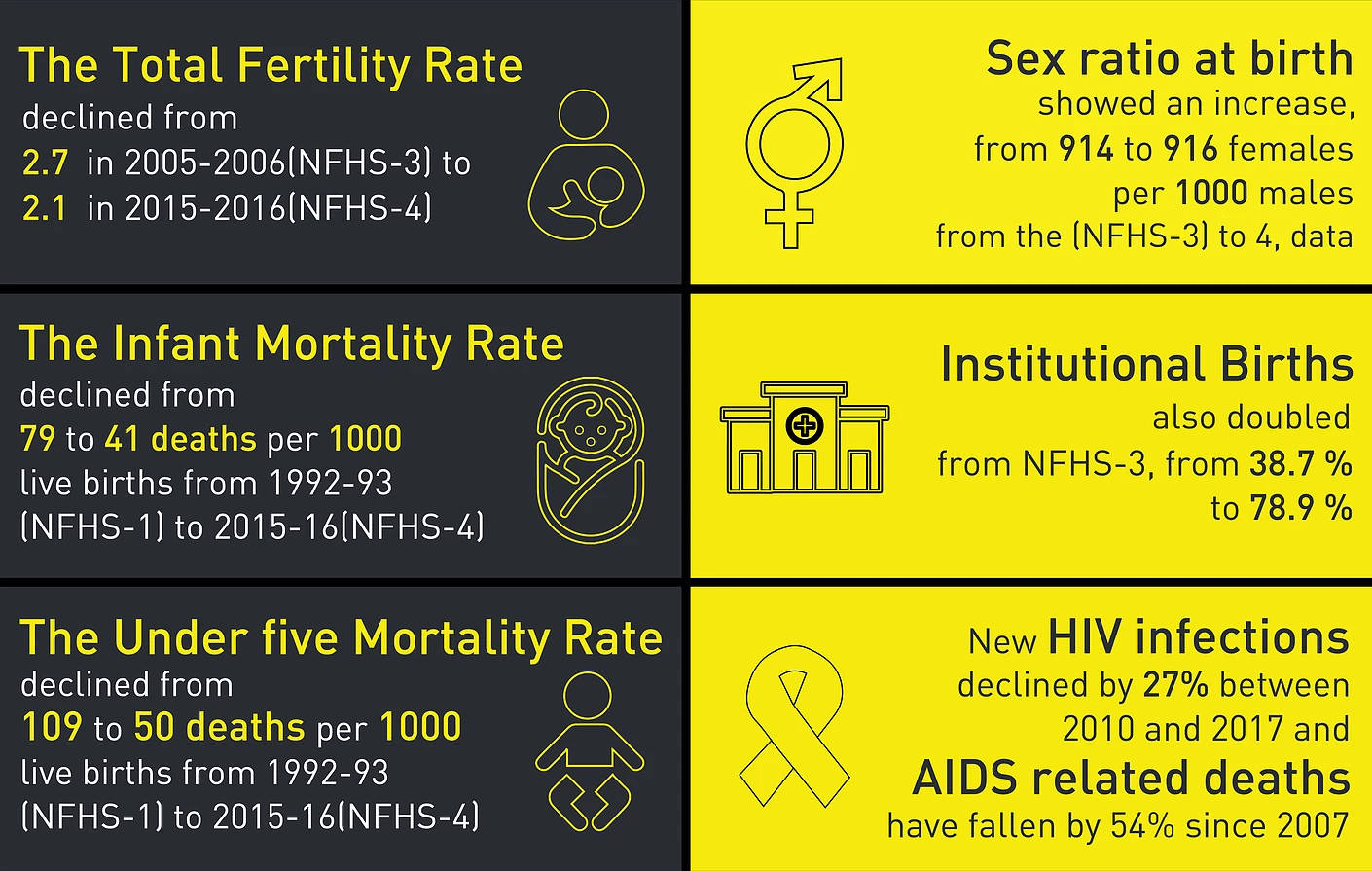 India Sexual Health Fertility Rate Infant Mortality Rate