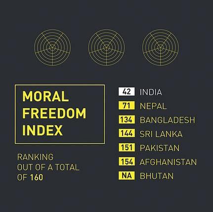 Moral Freedom Index