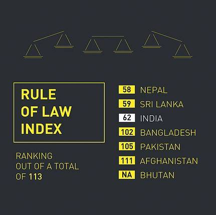 Rule Of Law Index