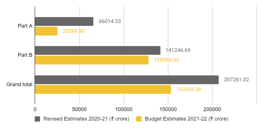 Allocations to Part A and B of the Gender Budget (India Union Budget 2021)
