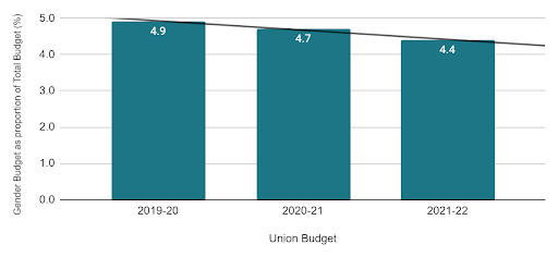 Total Gender Budget as a proportion of Total Expenditure through Union Budget (%) (India Union Budget 2021)