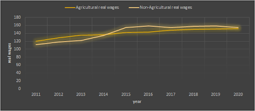 Real Wages (Female)Source: Wage Rates in Rural India
