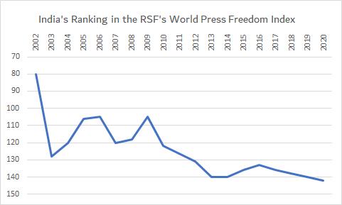 Press Freedom Index Journalism India