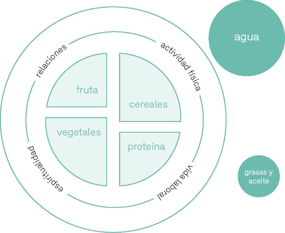 nutricion integrativa esp