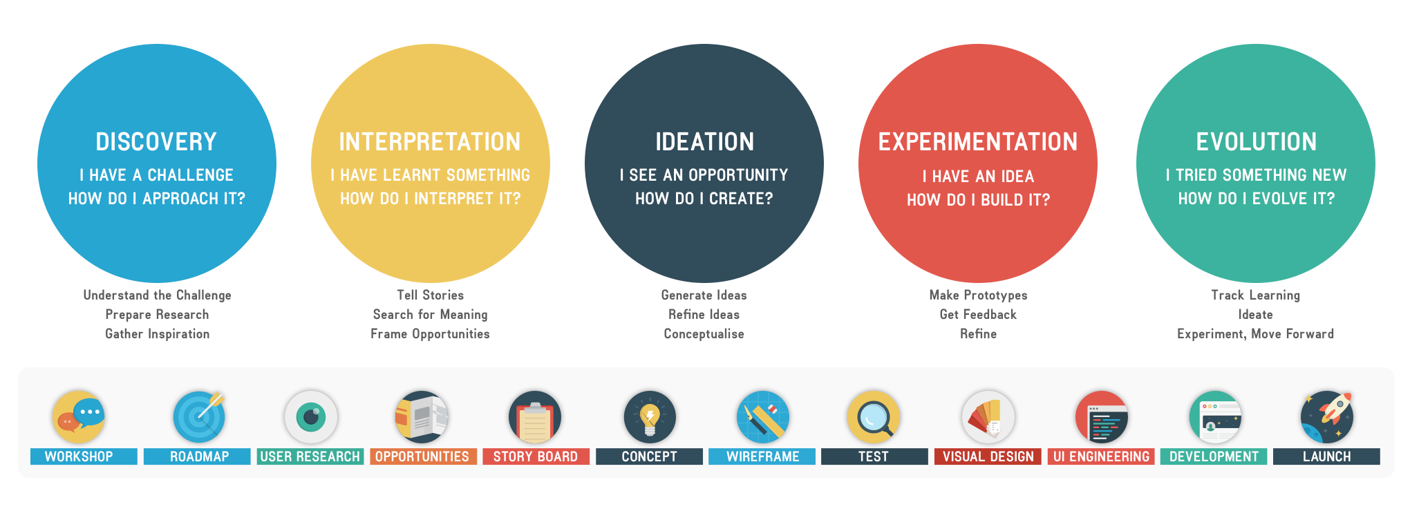 Reasons for seeking UX intervention