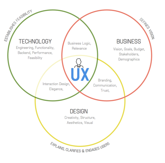 UX is the result of collaborative efforts