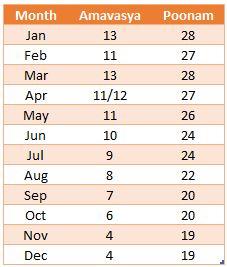2021 Pooja Dates