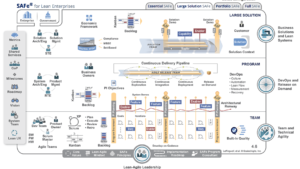 scaled agile overview