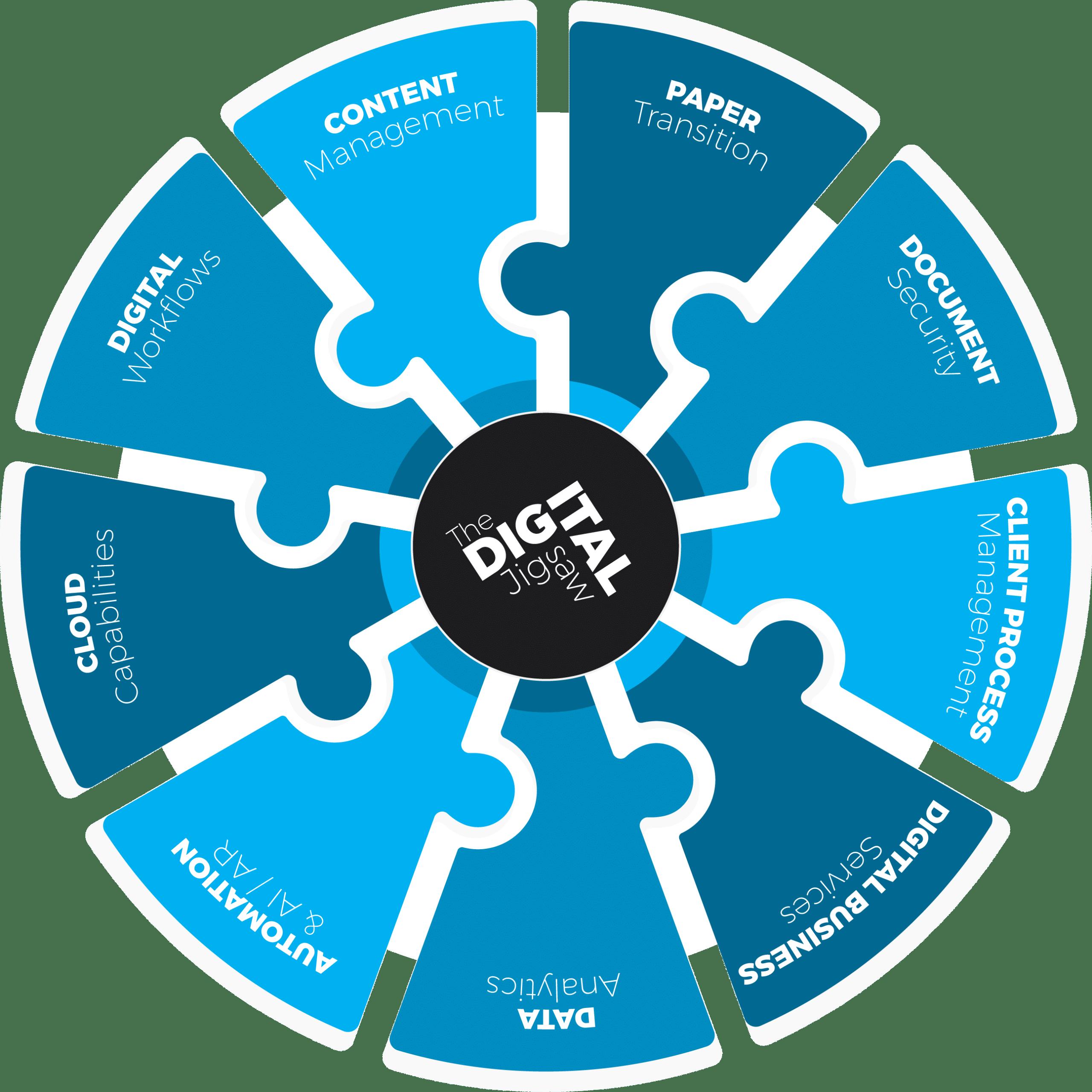 The Pinnacle Digital Jigsaw
