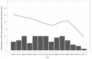 جلا وطن ڈکٹیٹروں کو پناہ کا گراف