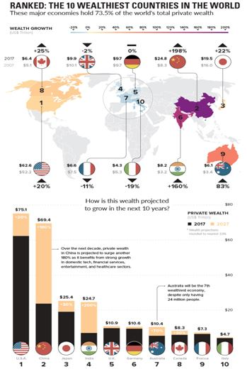Ranked: The 10 wealthiest countries in the world