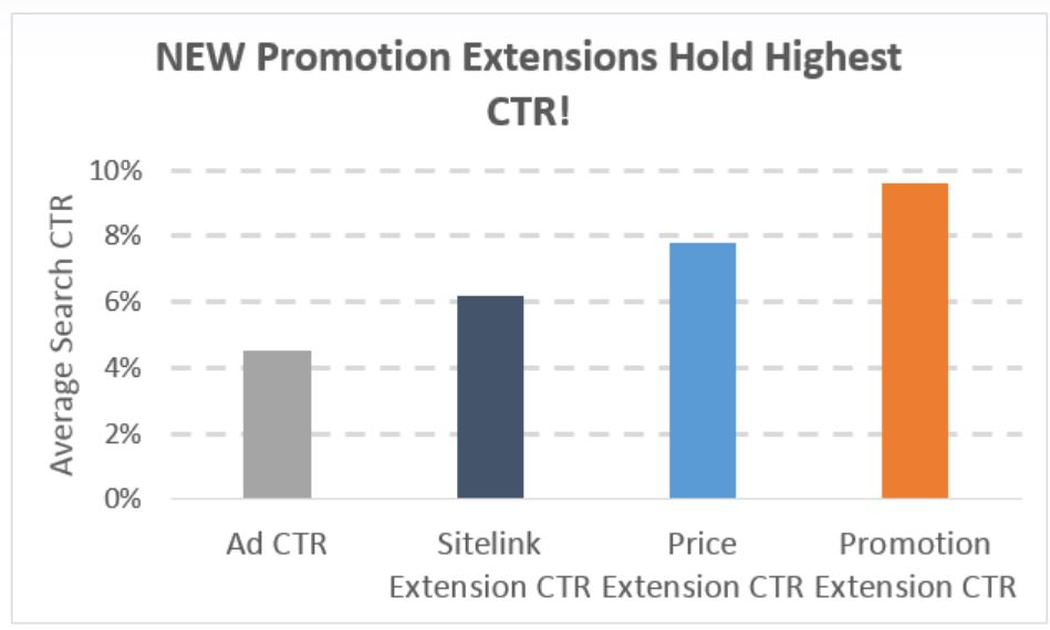 promotion extention CTR