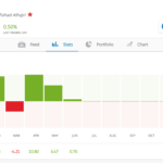 A trader's yearly statistics on Etoro's copy trading website.