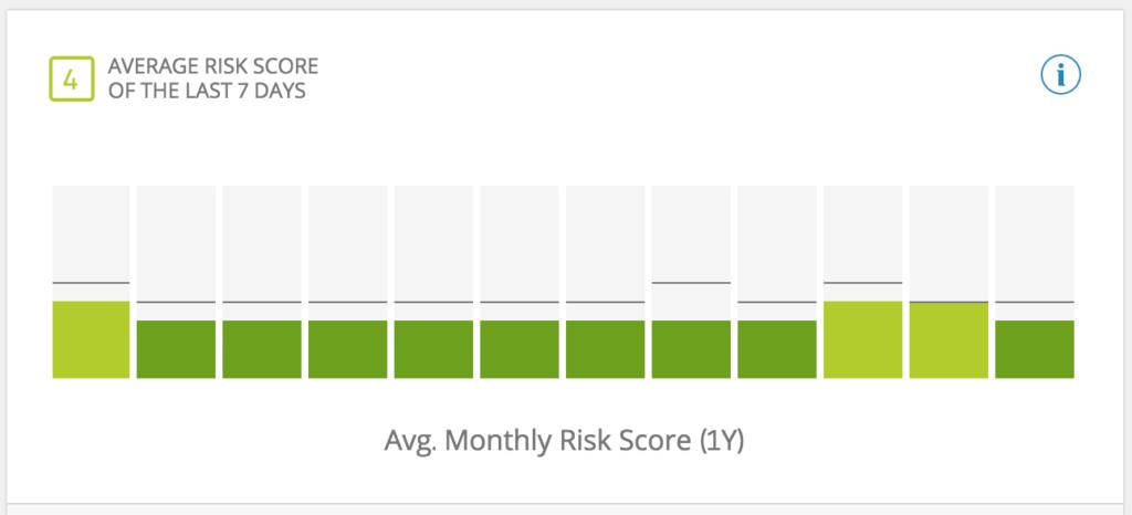 Risk-Score-chart-Etoro-example