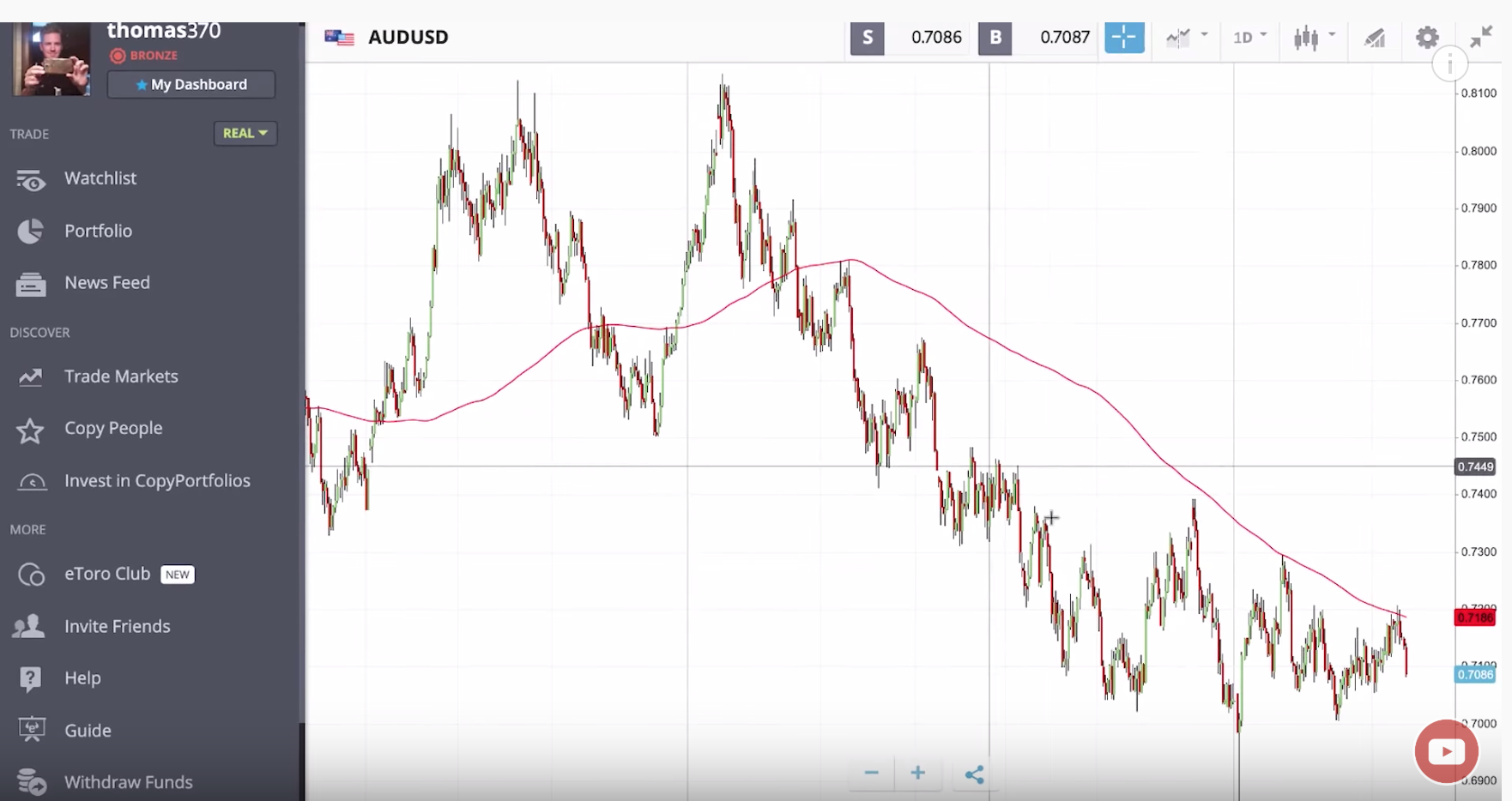 Trading Chart showing AUD Falling against USD in Candlesticks - April 2019