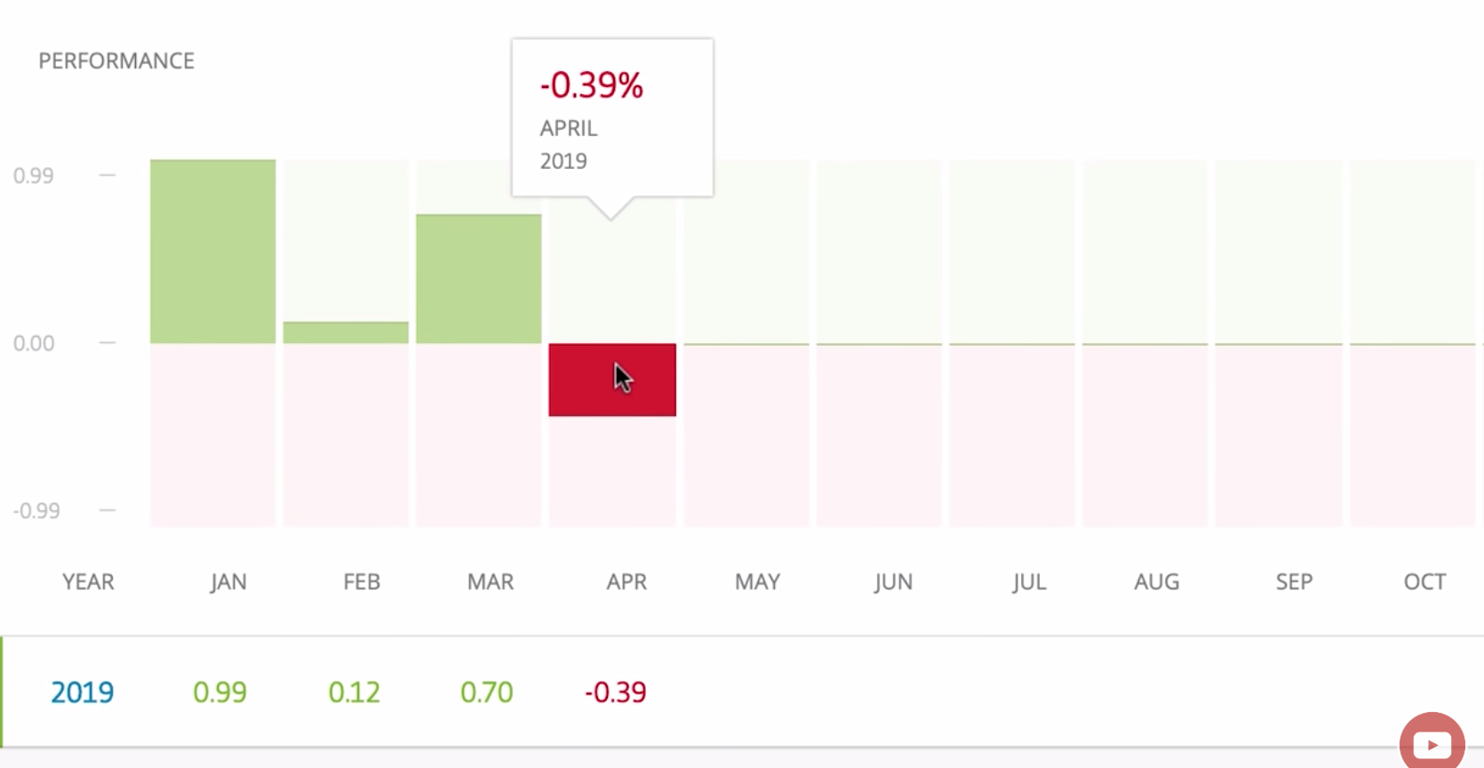 Olivier Danvel stats showing slight loss in April 2019