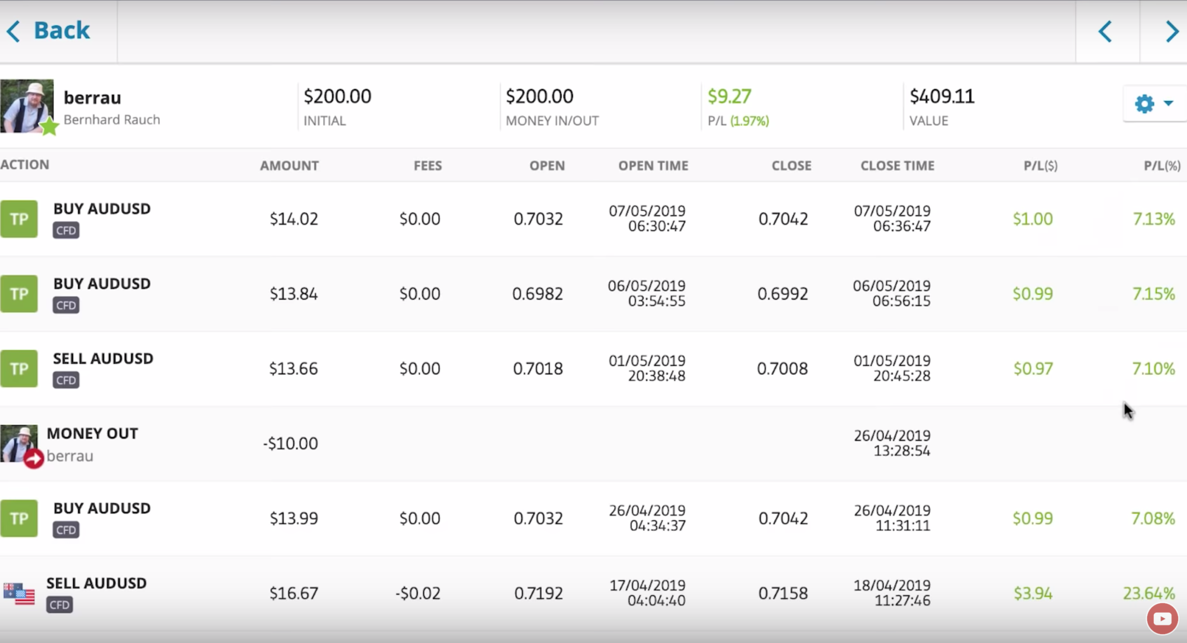 closed trades list from eToro May 07 2019 for trader Berrau