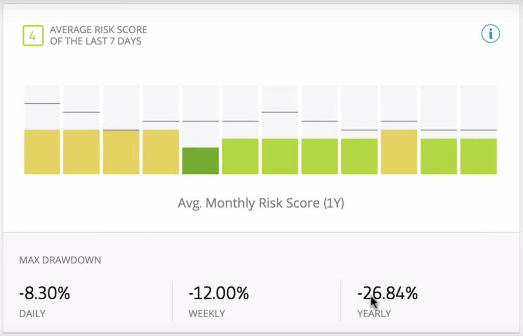 risk score chart from etoro of rtrader chocowin in May 2019