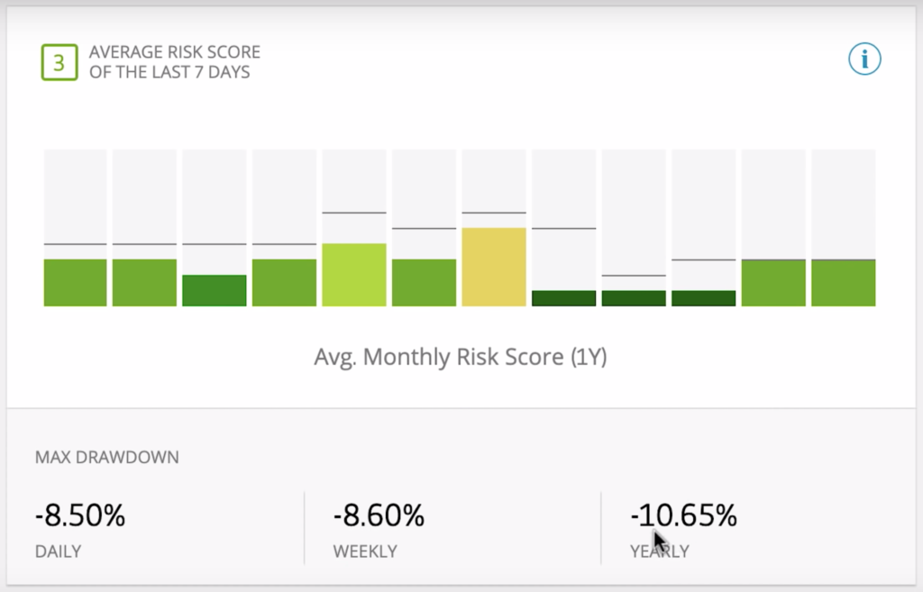 chart showing Harsmith's risk scores with green and yellow bars denoting different amounts of risk