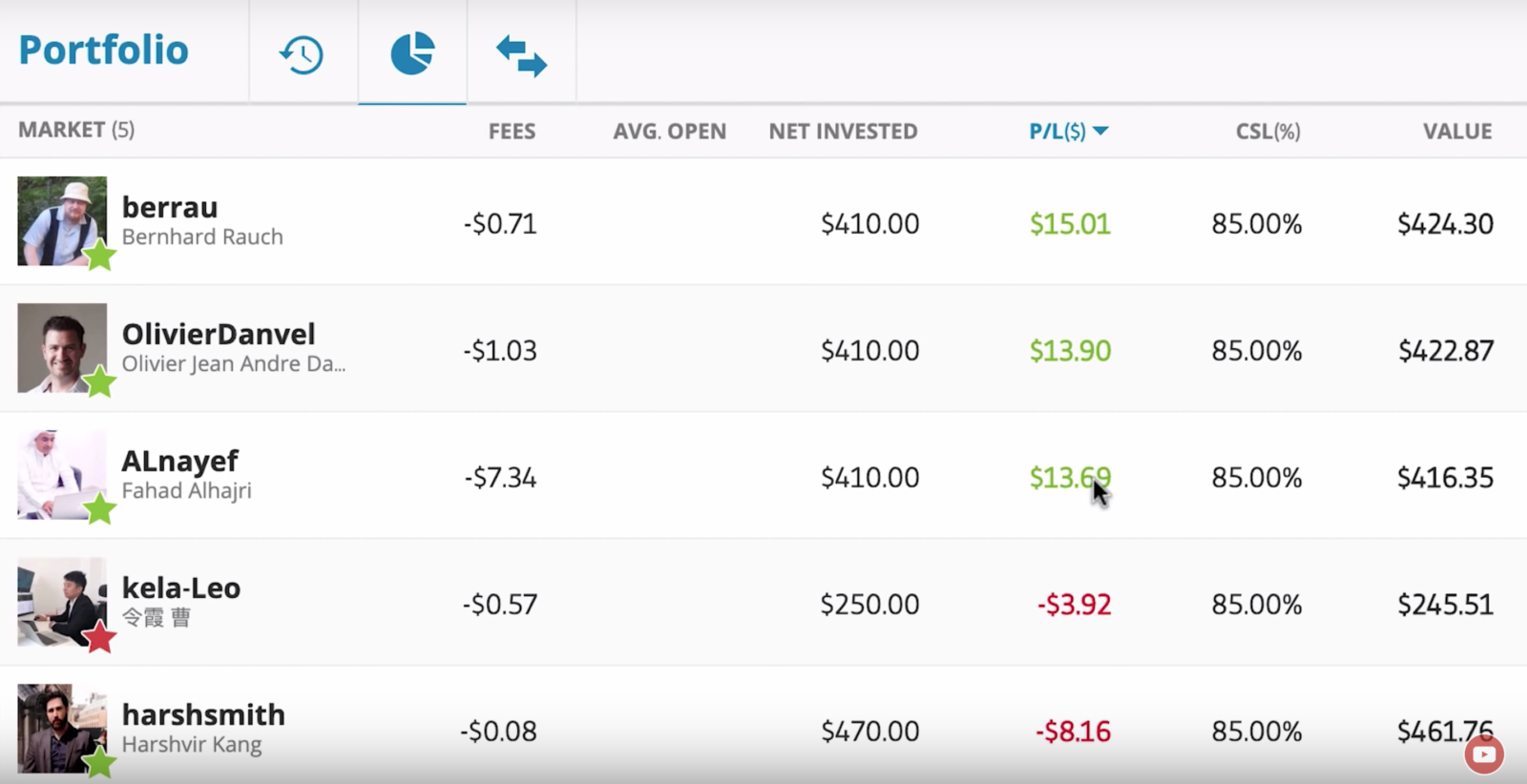 Alanayef's fees on eToro June 2019
