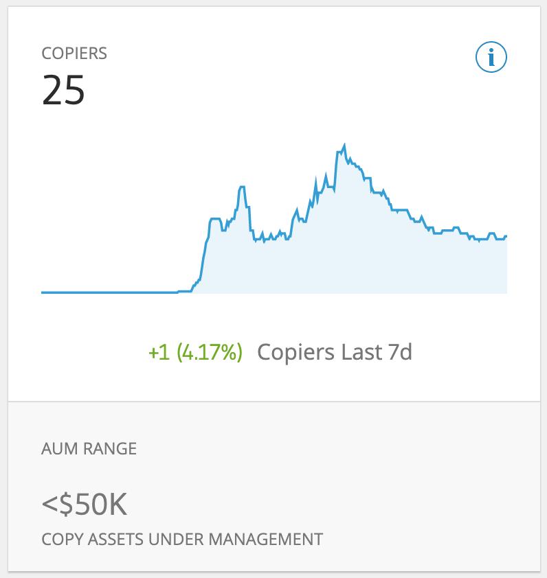A chart showing a Cadet Trader's Cureent AUM