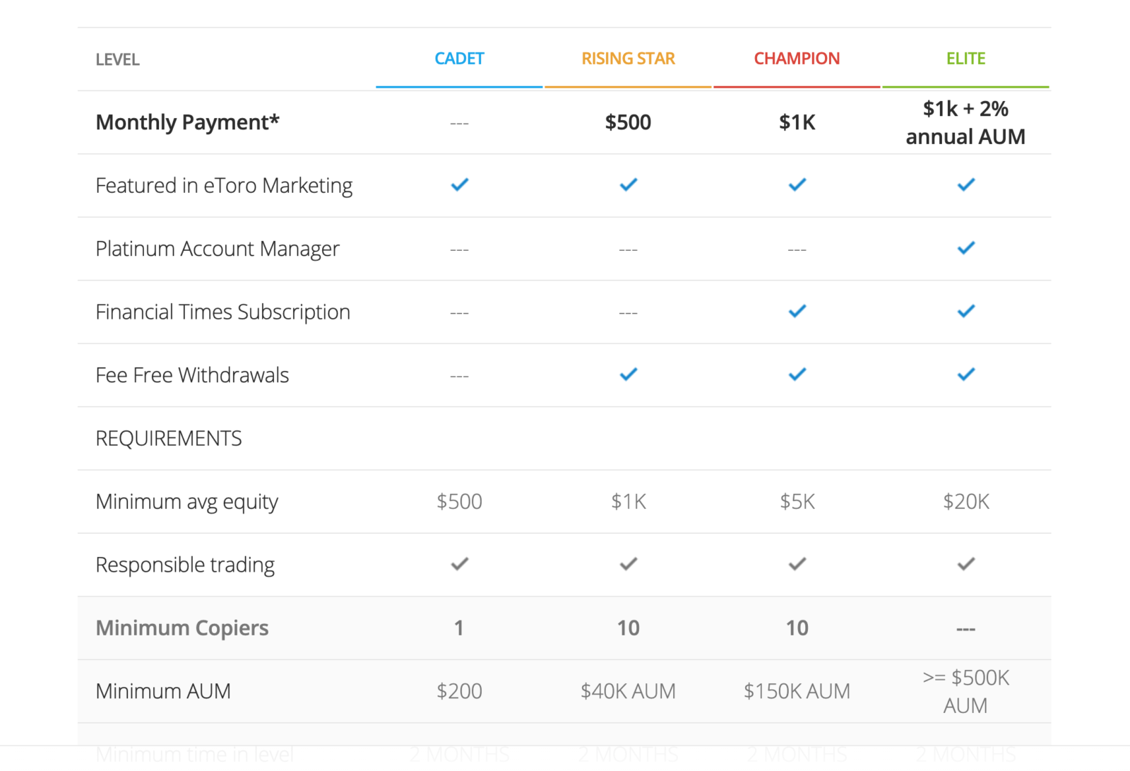 a table showing the benefits and requirements for all four levels of popular investor on eToro