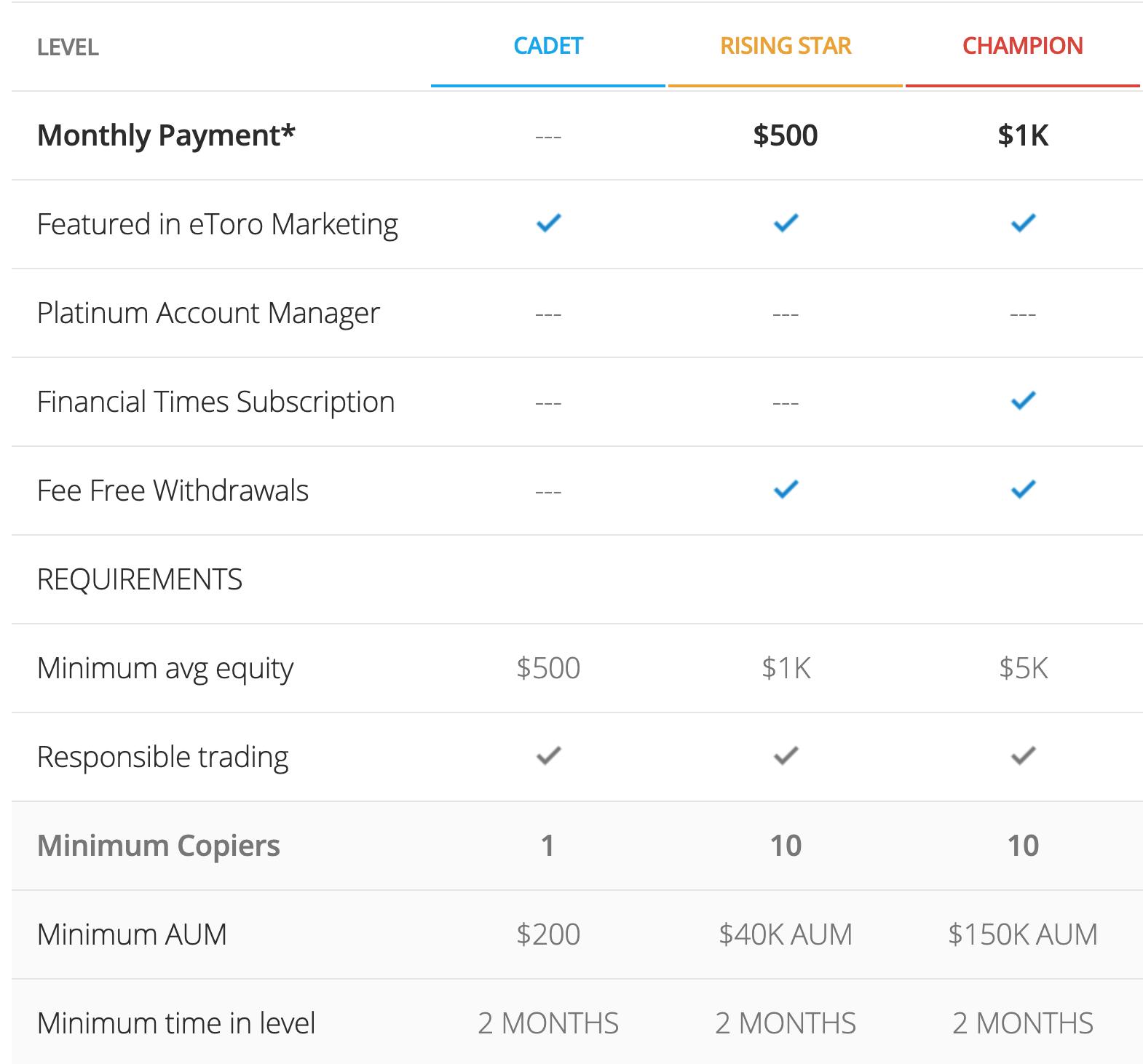 chart showing eToro Popular Investor perks at first 3 levels