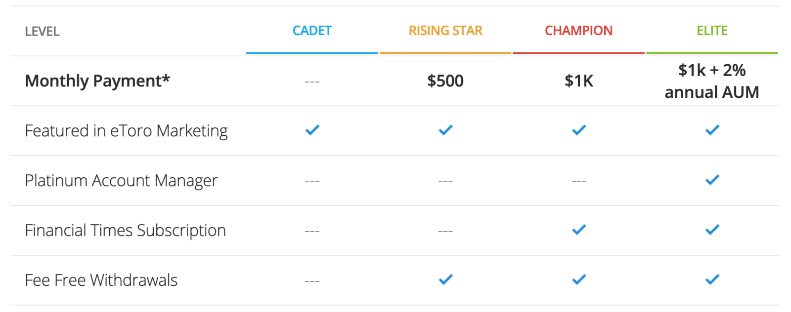 Chart showing the benefits of cadet and other levels of Etoro PI program