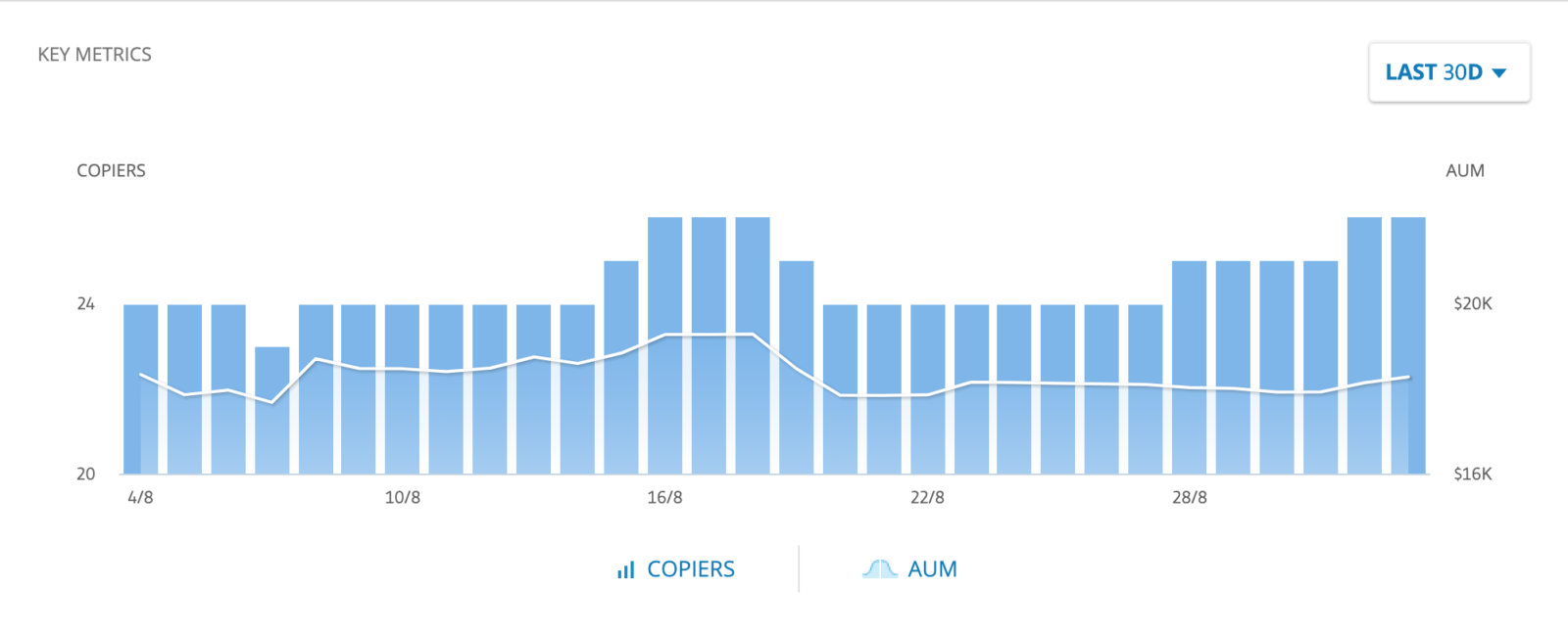 the chart showing copiers and AUM per day on eToro