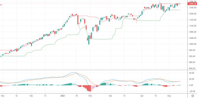 Ngành dẫn sóng cổ phiếu