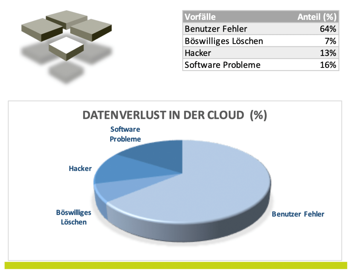 Datenverlust in der Cloud