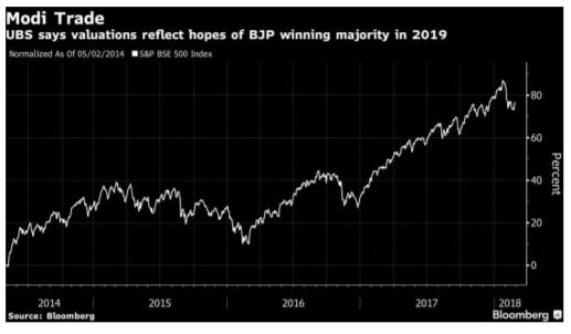 Stock performance