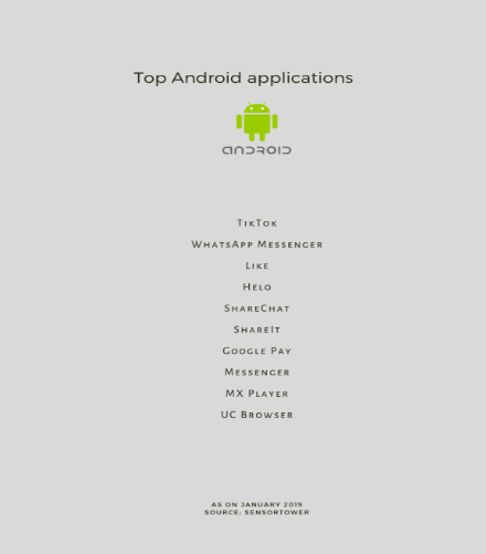 Top Mobile App