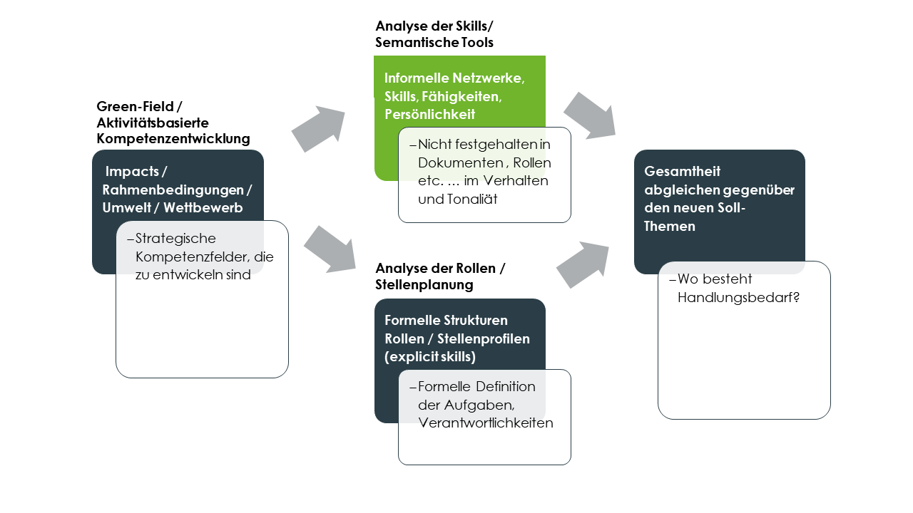 Digital Leadership Exzellenz - Aufbau neuer Kompetenzen
