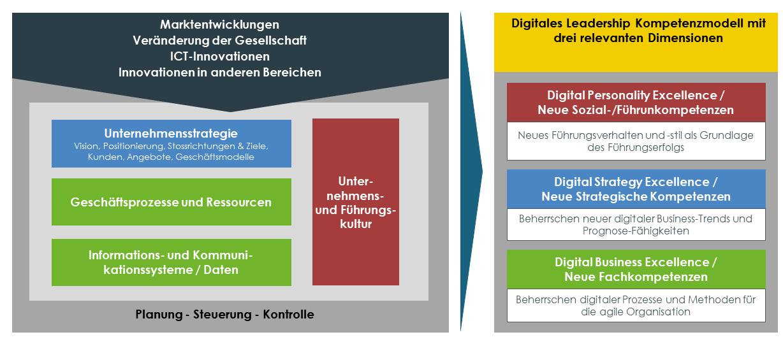 Digital Leadership Exzellenz - Transformationsebenen