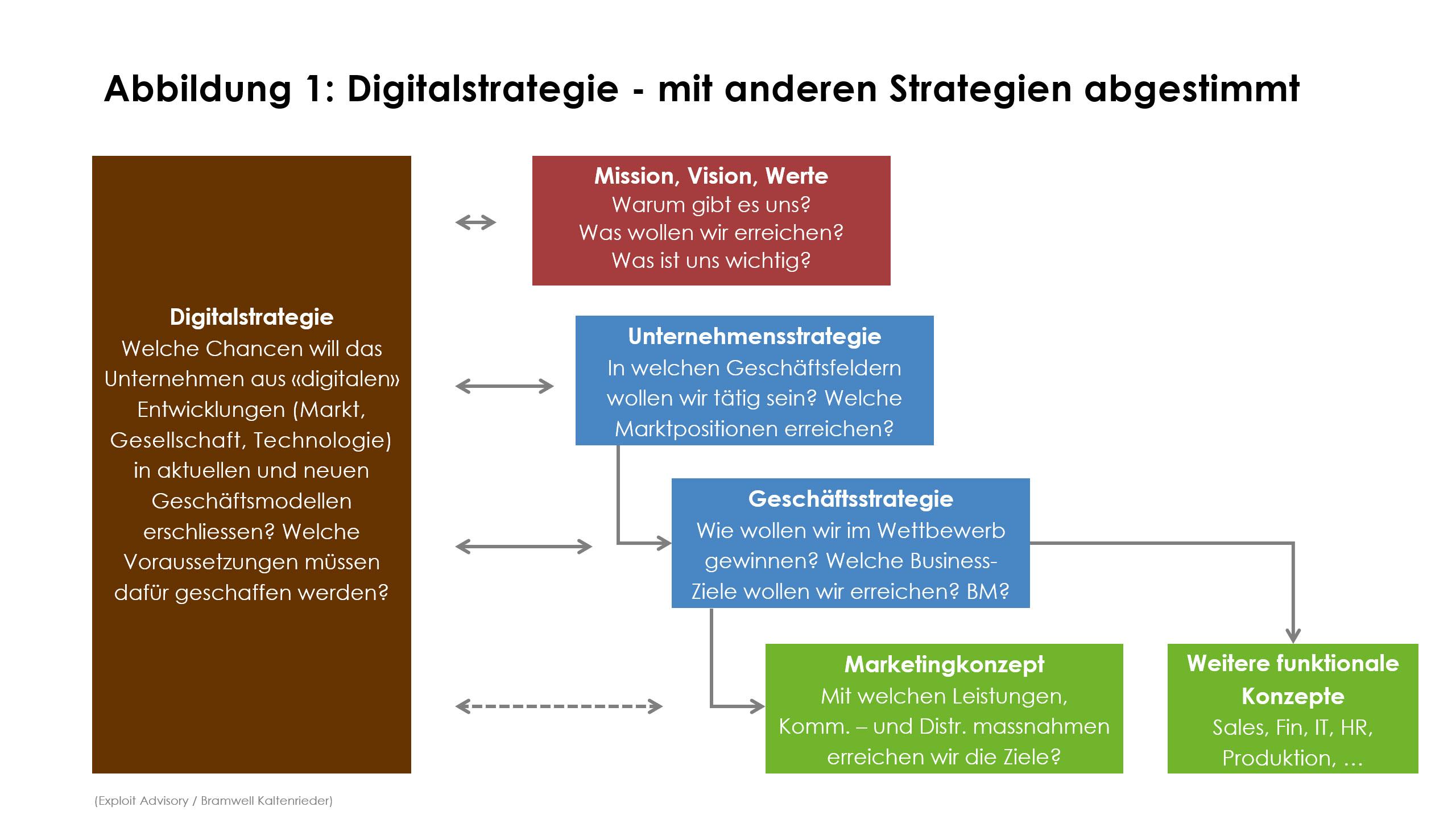 Digitalstrategie - mit anderen Strategien abgestimmt