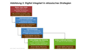 Digital integriert in klassische Strategien