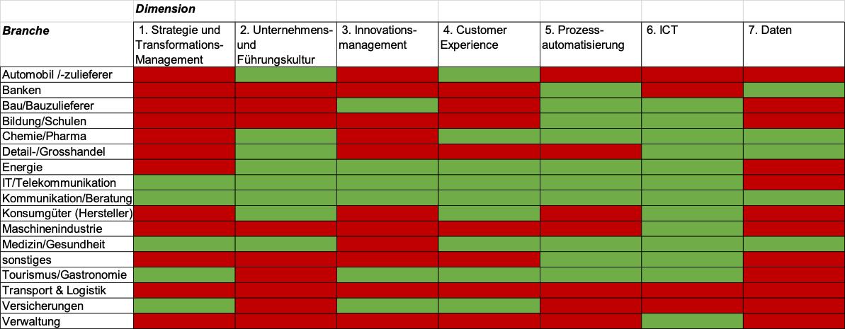 Handlungsfelder Digital Transformation