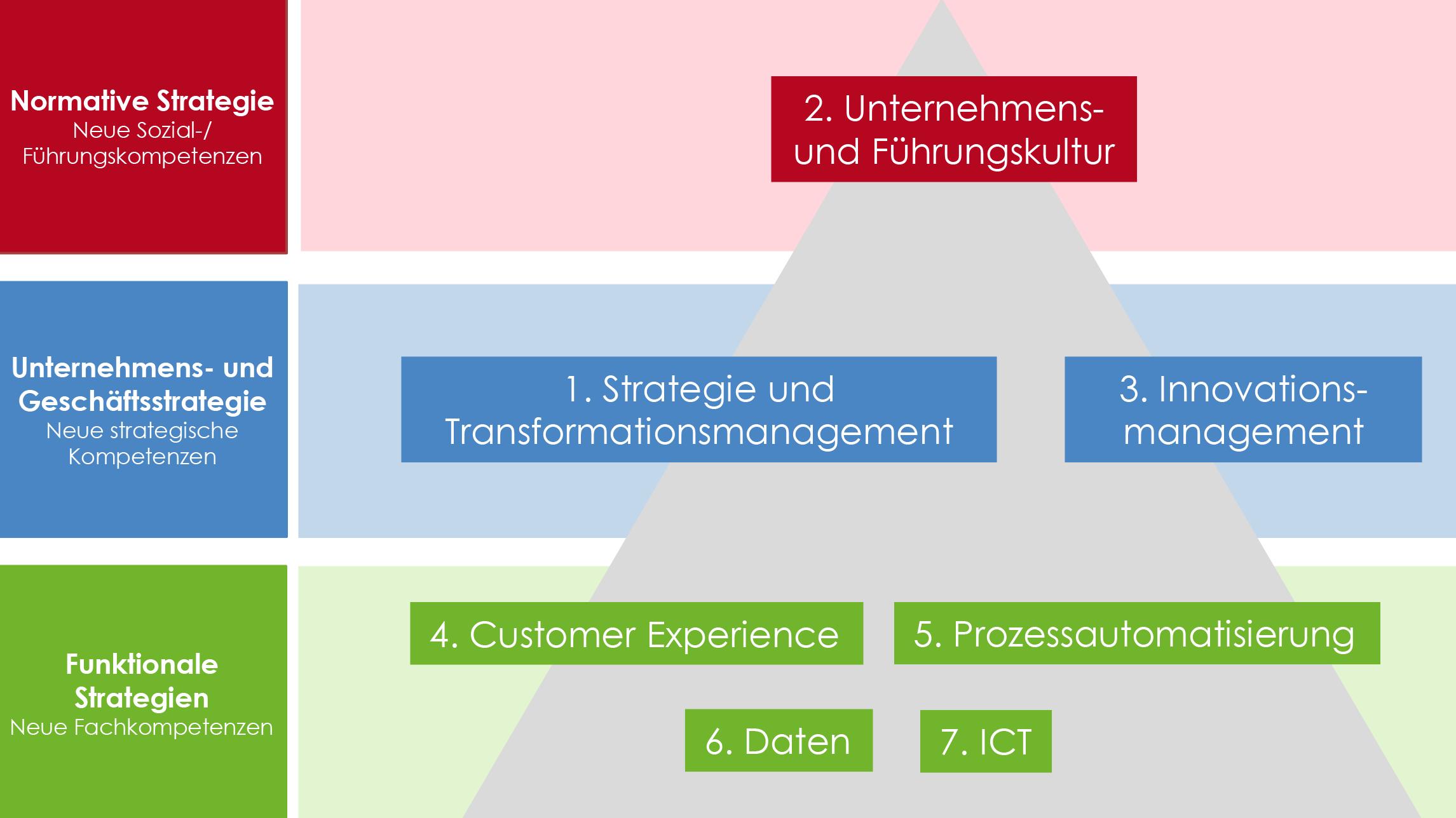Die sieben Dimensionen des swissICT Maturity Models
