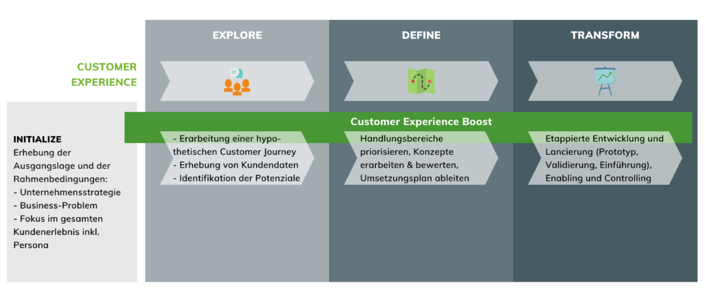 Customer Experience Methode