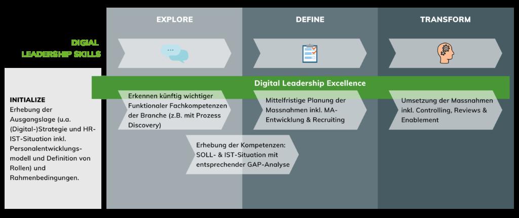 Digital Leadership Skills Methode