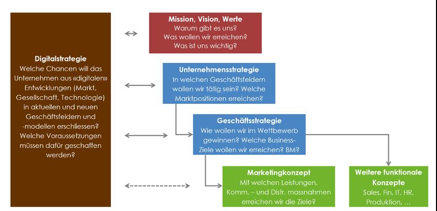 Abbildung 4: Digitalstrategie: mit anderen Strategien abgestimmt