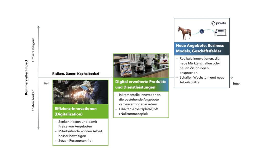 Digitale Innovationen und ihr Impact