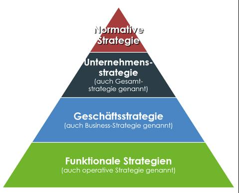Abbildung 1: Strategiepyramide, in Anlehnung an (Lombriser et al., 2015)