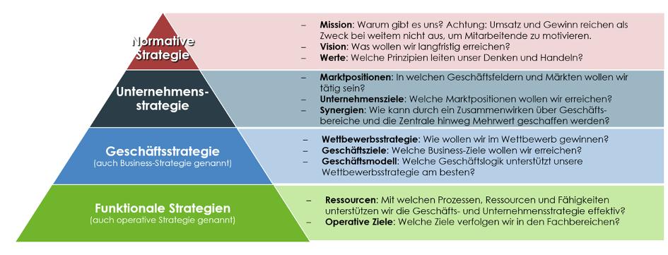 Abbildung 2: Zentrale Elemente der Strategien (eigene Darstellung)