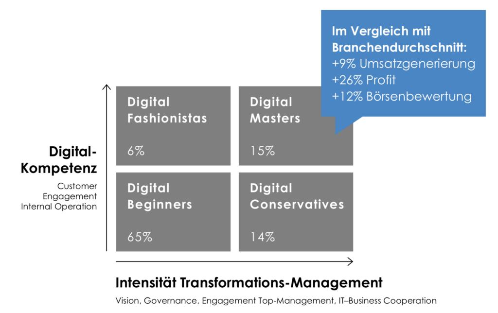 Digitalisierung, Digital Leadership Skills, Digital Leadership, Digitale Kompetenzen, Digital Skills, Digitale Transformation, Unternehmen, KMU, Definition, was bedeutet es, Wichtigkeit, warum braucht es.